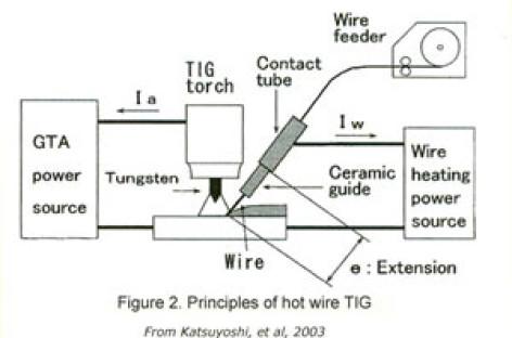 Hàn TIG tự động bộ nạp kiểu nóng