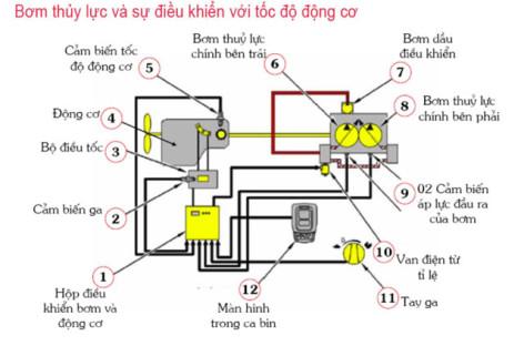 Những hư hỏng thường gặp trong hệ thống thủy lực