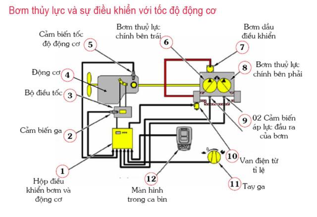 Nhung hu hong thuong gap trong he thong thuy luc_01