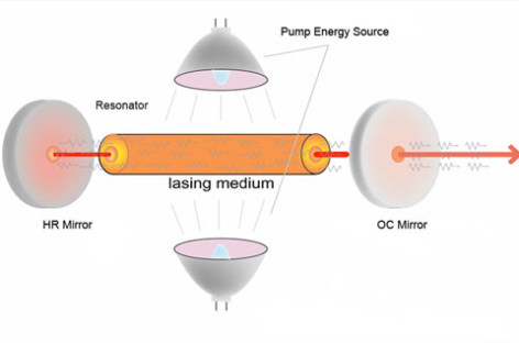 Cơ bản về laser