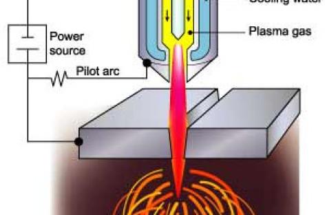 Cắt kim loại bằng plasma