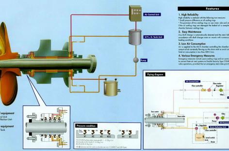 Tìm hiểu về ống bao trục chân vịt của tàu thủy