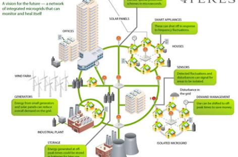 Công nghệ thông tin và truyền thông giúp giảm lượng điện tiêu thụ