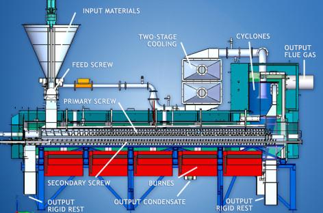 Áp dụng công nghệ nhiệt phân trong xử lý phế thải tại CH Séc (phần 2)