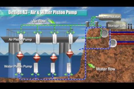 Chuyển hóa năng lượng sóng biển bằng hệ thống bơm