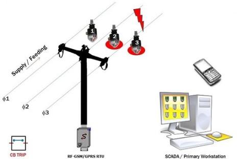 Nâng cao hiệu quả vận hành lưới điện bằng giải pháp tự động hóa