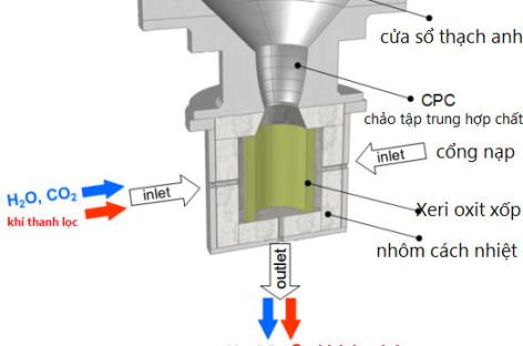 Sản xuất nhiên liệu phản lực từ nước và CO2