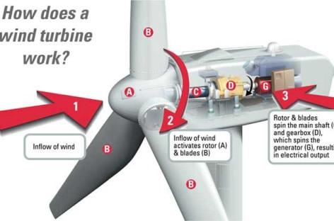 Cấu tạo và nguyên lý làm việc của tuabin gió