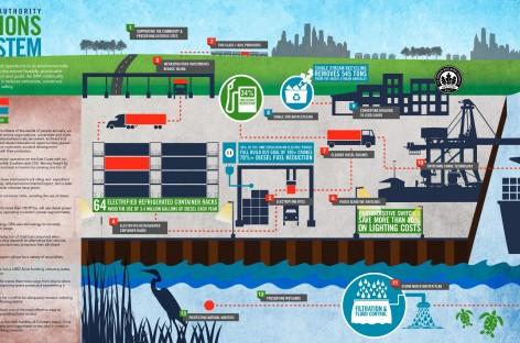Sử dụng công nghệ sinh thái trong công nghiệp hàng hải