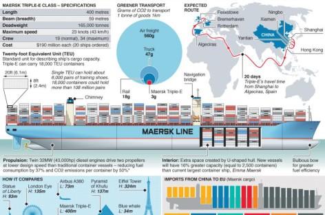 Tàu Tripple-E của Maersk sẽ là tàu lớn và hiệu quả nhất thế giới