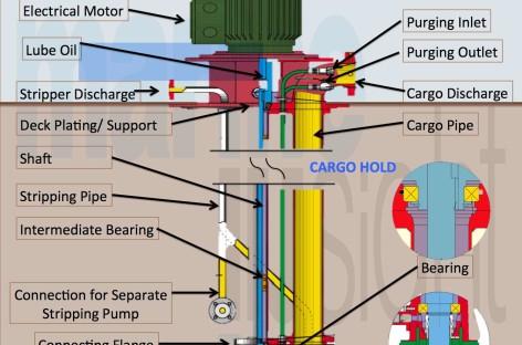 Giới thiệu sơ lược về máy bơm dùng cho tàu chở dầu