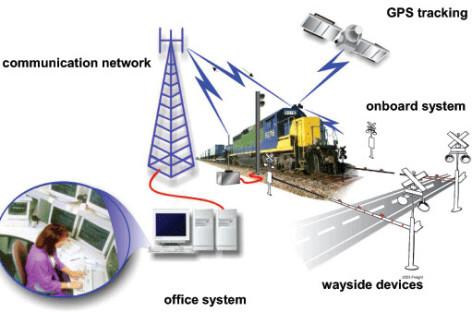 Công nghệ giám sát đường sắt PTC