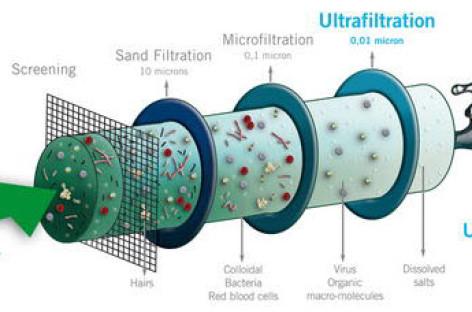 Xử lý nước thải bằng công nghệ thẩm thấu