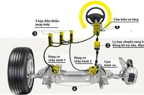 Hệ thống lái xe công nghệ cao có kết hợp chức năng trợ lực