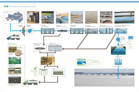 Quy trình xử lý nước thải cung cấp cho đất và cây trồng