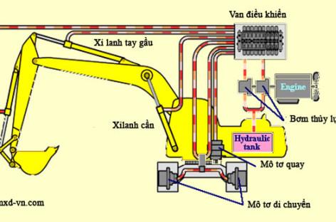 Hư hỏng thường gặp trong hệ thống thủy lực