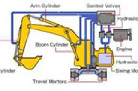 Tìm hiểu hệ thống thủy lực trong máy xây dựng