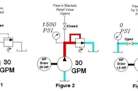 Cách tính công suất bơm thủy lực