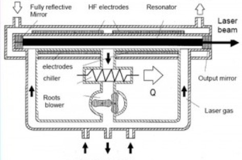 Nguồn laser CO2