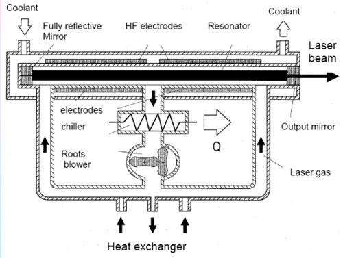 Nguon laser CO2 - 1