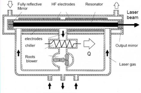 Tìm hiểu về laser