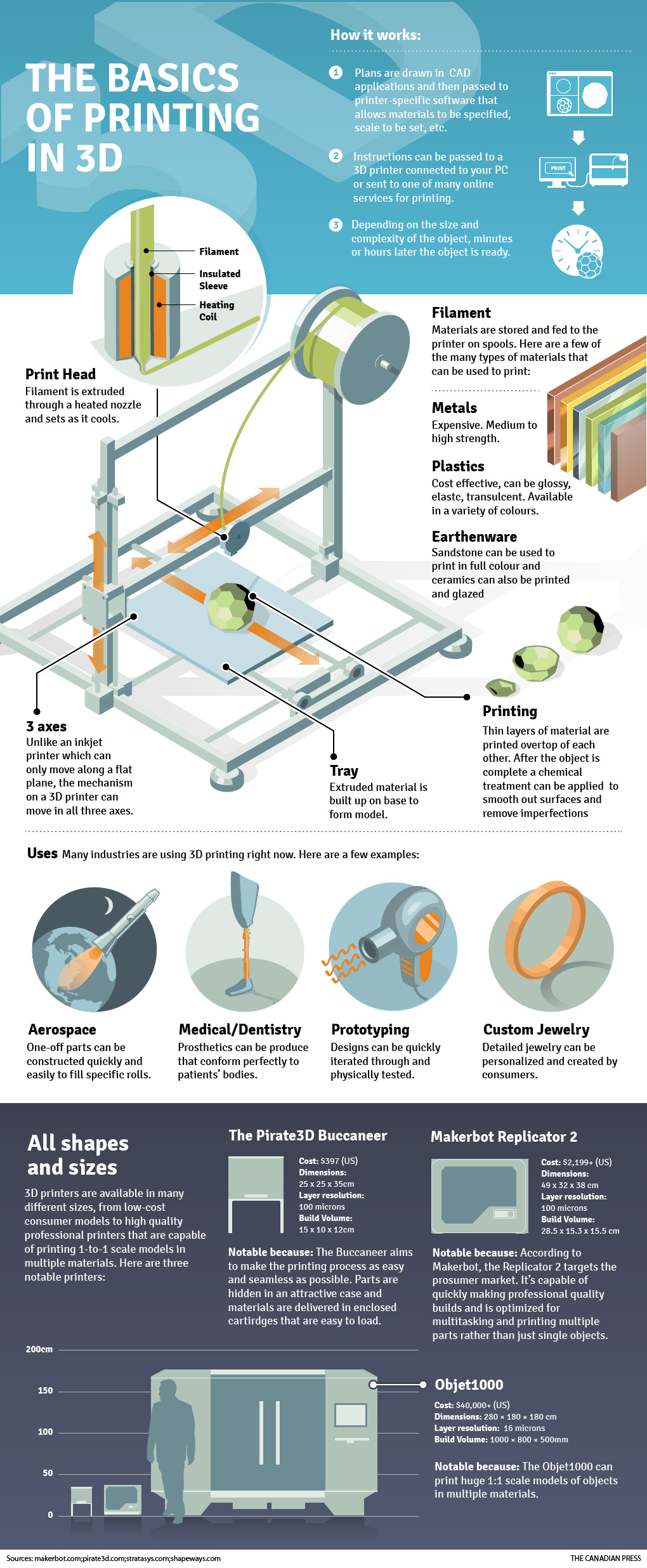 [Infographic]-Co-ban-ve-in-3D_01