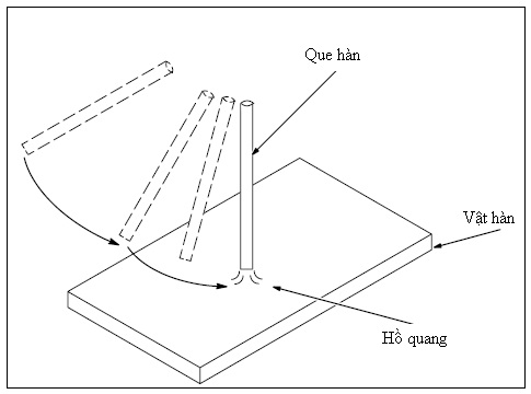 Quy-trinh-han-ho-quang-dien-2