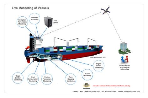 [Infographic] Hệ thống các thiết bị giám sát trên tàu thủy
