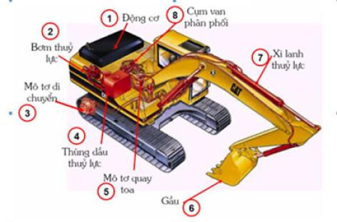 Hệ thống thủy lực của máy xúc đào (phần 2)