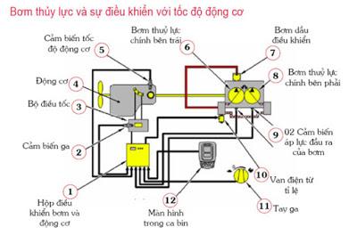 He-thong-thuy-luc-cua-may-xuc-dao-2