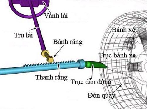nguyen-ly-hoat-dong-cua-he-thong-lai-04