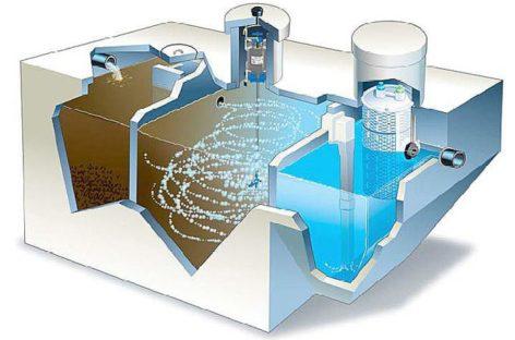 Công nghệ xử lý nước thải AAO