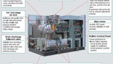 [Video] Nguyên lý hoạt động của máy nén khí trục vít có dầu bôi trơn