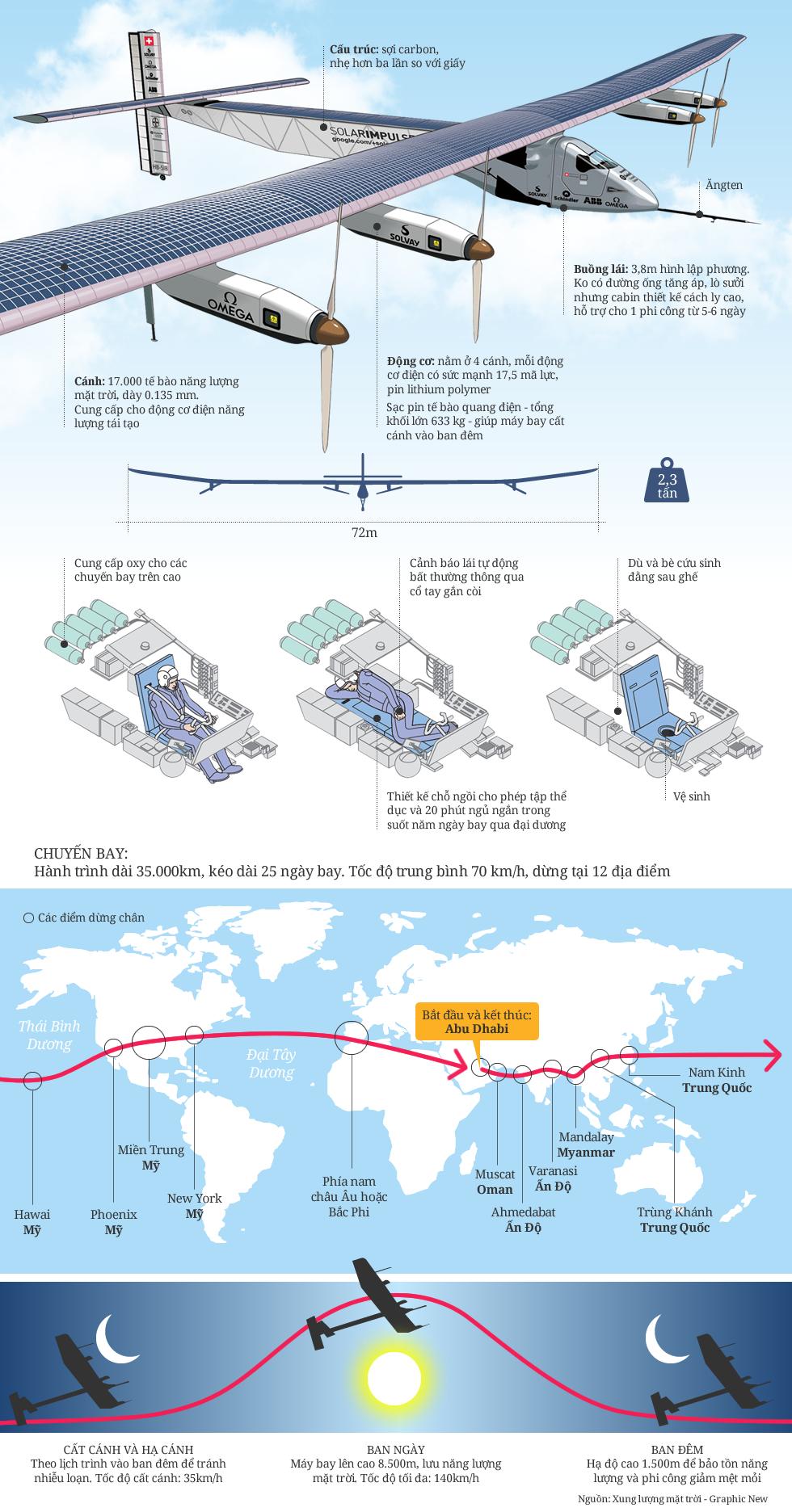 [Infographic] Solar Impulse - may bay nang luong mat troi-1