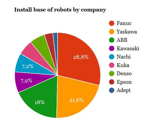 Epson-tang-20%-doanh-so-robot-cong-nghiep-1