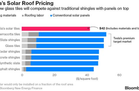 3 điều cần biết về mái ngói năng lượng mặt trời siêu bền của Tesla