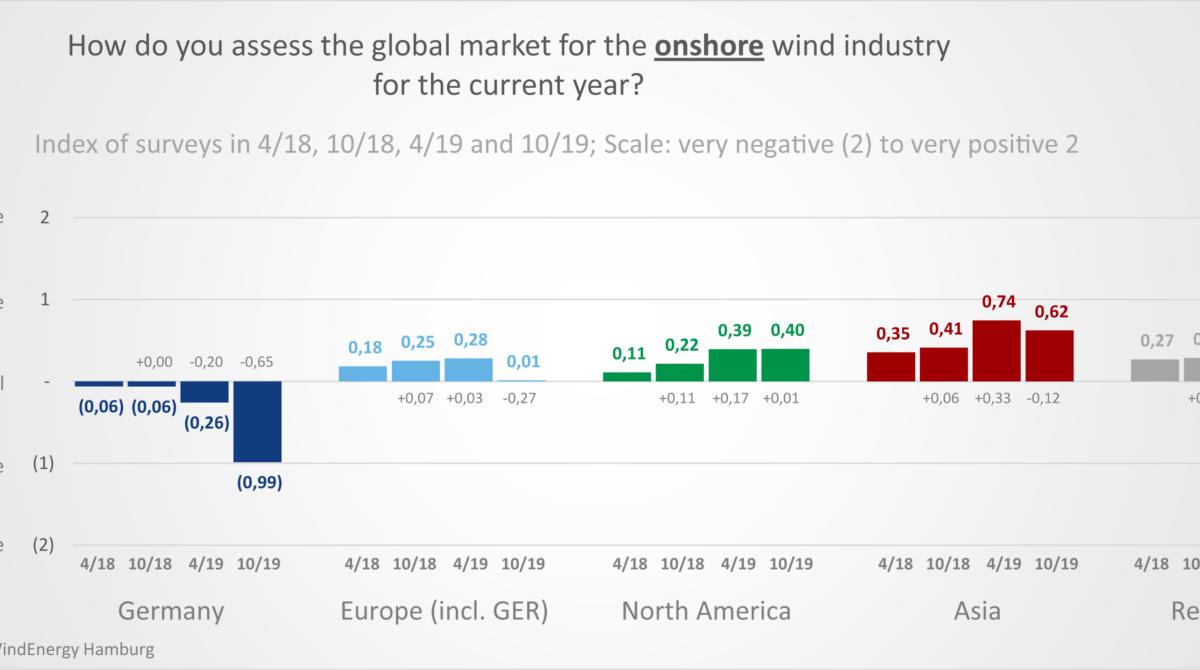 Kết quả của cuộc khảo sát WEtix về ngành năng lượng gió lần thứ tư được công bố