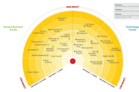 DHL Logistics Trend Radar công bố những xu hướng chính định hình nên ngành dịch vụ logistics